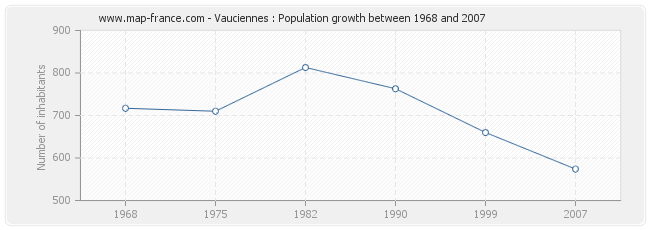 Population Vauciennes