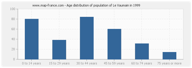 Age distribution of population of Le Vaumain in 1999