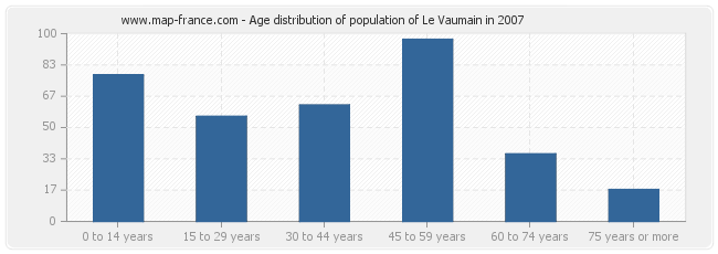 Age distribution of population of Le Vaumain in 2007