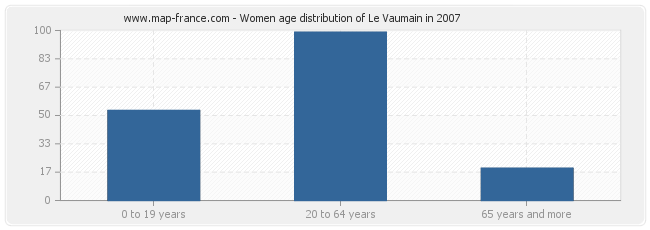 Women age distribution of Le Vaumain in 2007