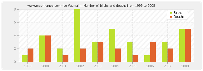 Le Vaumain : Number of births and deaths from 1999 to 2008