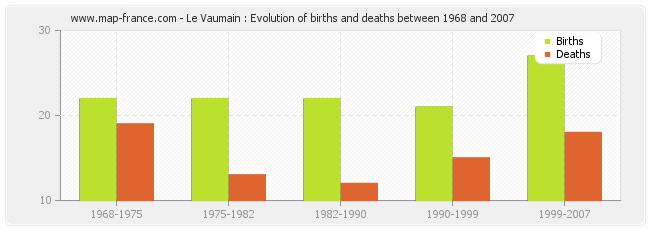 Le Vaumain : Evolution of births and deaths between 1968 and 2007