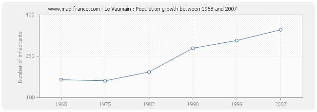 Population Le Vaumain