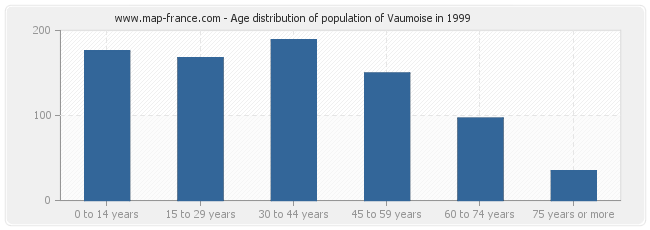 Age distribution of population of Vaumoise in 1999
