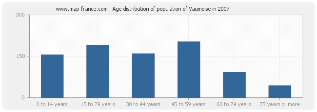 Age distribution of population of Vaumoise in 2007