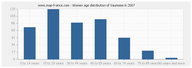 Women age distribution of Vaumoise in 2007