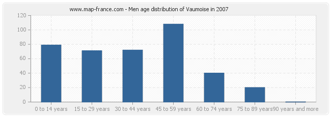Men age distribution of Vaumoise in 2007
