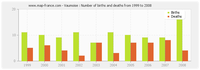 Vaumoise : Number of births and deaths from 1999 to 2008