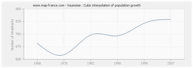 Vaumoise : Cubic interpolation of population growth