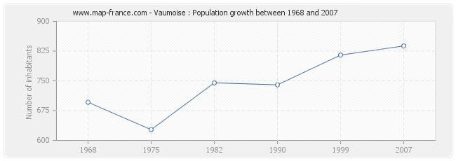 Population Vaumoise