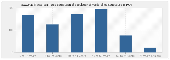 Age distribution of population of Verderel-lès-Sauqueuse in 1999