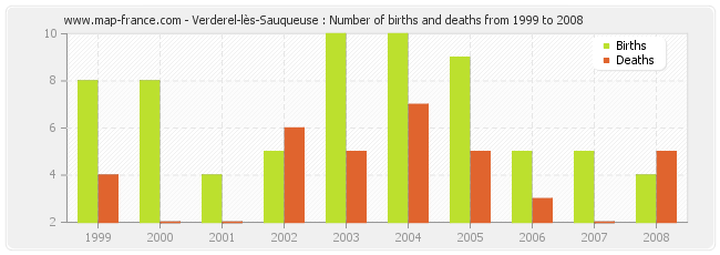 Verderel-lès-Sauqueuse : Number of births and deaths from 1999 to 2008