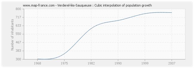 Verderel-lès-Sauqueuse : Cubic interpolation of population growth