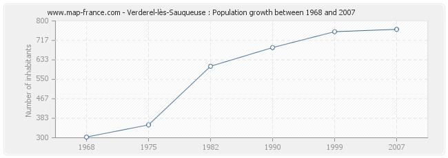 Population Verderel-lès-Sauqueuse