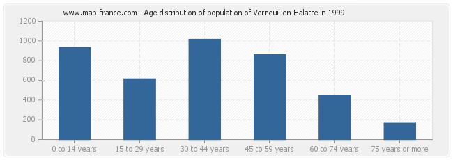 Age distribution of population of Verneuil-en-Halatte in 1999