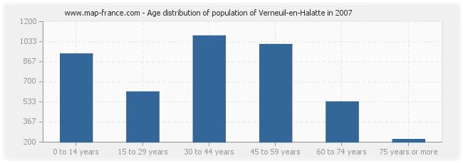 Age distribution of population of Verneuil-en-Halatte in 2007