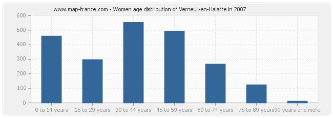 Women age distribution of Verneuil-en-Halatte in 2007