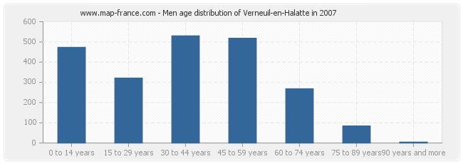 Men age distribution of Verneuil-en-Halatte in 2007