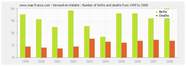 Verneuil-en-Halatte : Number of births and deaths from 1999 to 2008