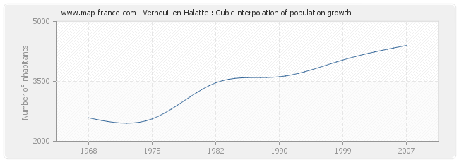 Verneuil-en-Halatte : Cubic interpolation of population growth