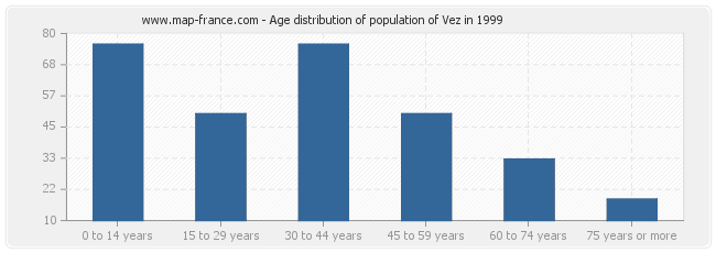 Age distribution of population of Vez in 1999