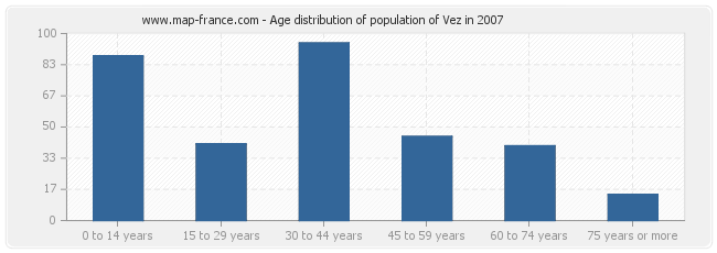 Age distribution of population of Vez in 2007