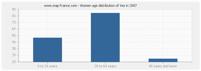 Women age distribution of Vez in 2007