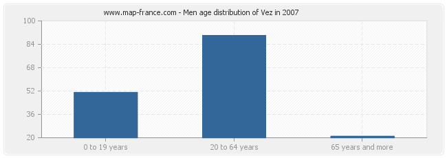 Men age distribution of Vez in 2007