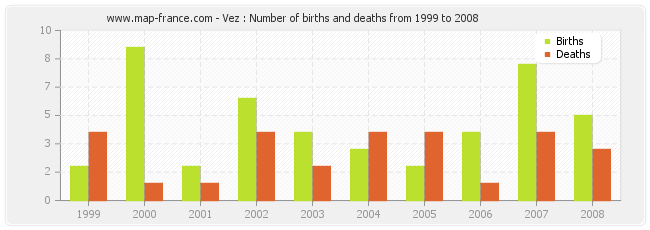 Vez : Number of births and deaths from 1999 to 2008