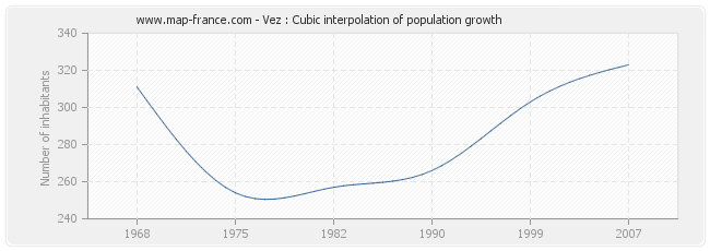 Vez : Cubic interpolation of population growth