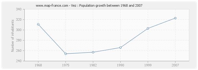 Population Vez