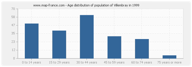 Age distribution of population of Villembray in 1999
