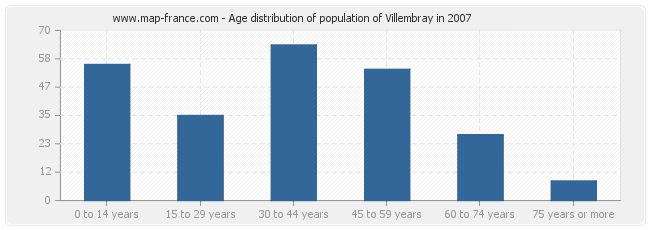 Age distribution of population of Villembray in 2007
