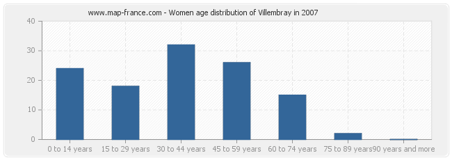 Women age distribution of Villembray in 2007