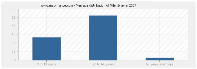 Men age distribution of Villembray in 2007
