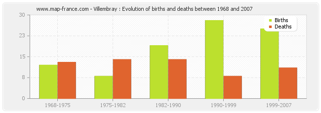 Villembray : Evolution of births and deaths between 1968 and 2007