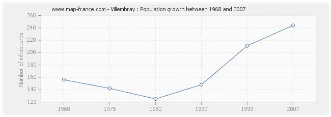 Population Villembray