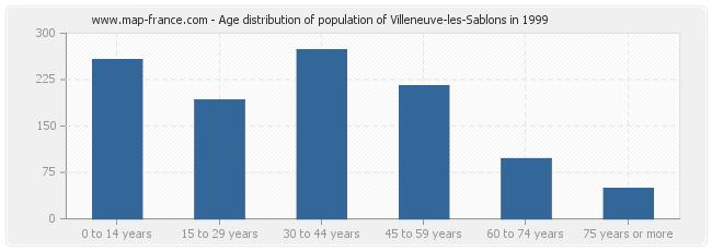 Age distribution of population of Villeneuve-les-Sablons in 1999