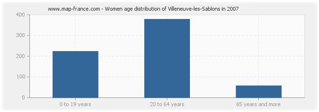 Women age distribution of Villeneuve-les-Sablons in 2007