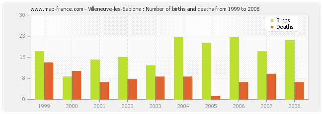 Villeneuve-les-Sablons : Number of births and deaths from 1999 to 2008