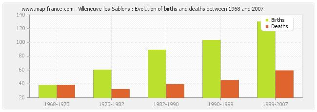 Villeneuve-les-Sablons : Evolution of births and deaths between 1968 and 2007