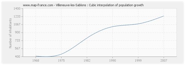 Villeneuve-les-Sablons : Cubic interpolation of population growth