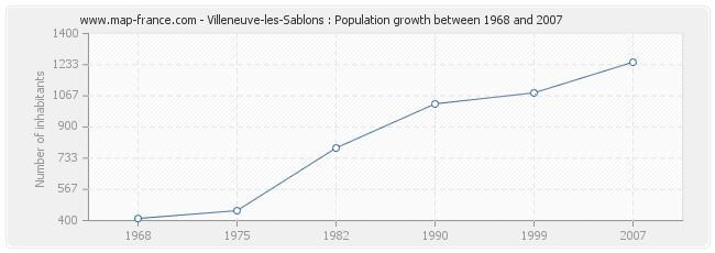 Population Villeneuve-les-Sablons
