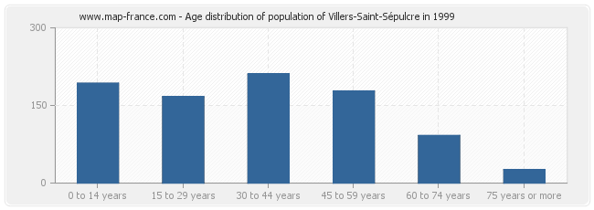 Age distribution of population of Villers-Saint-Sépulcre in 1999
