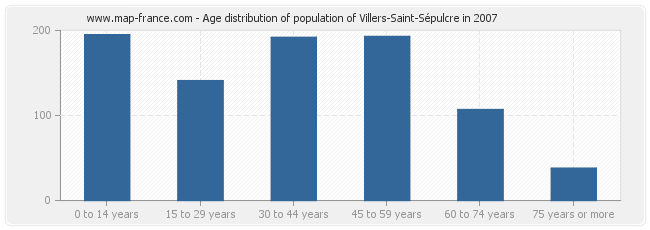 Age distribution of population of Villers-Saint-Sépulcre in 2007