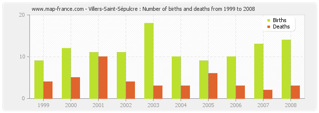 Villers-Saint-Sépulcre : Number of births and deaths from 1999 to 2008