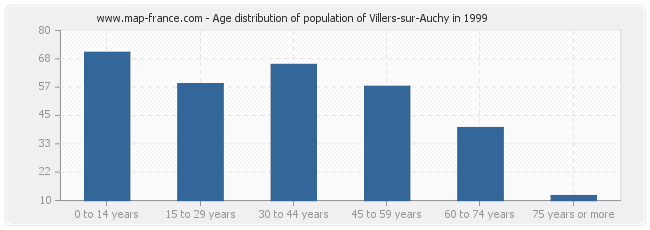Age distribution of population of Villers-sur-Auchy in 1999