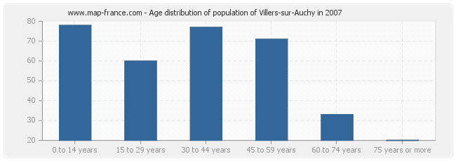 Age distribution of population of Villers-sur-Auchy in 2007