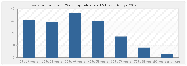 Women age distribution of Villers-sur-Auchy in 2007