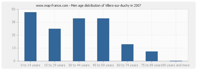 Men age distribution of Villers-sur-Auchy in 2007